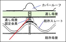 1.工場の中で作業をしたまま、屋根工事が出来る(作業を止めなくてもOK)