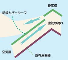 自然換気のイメージ図