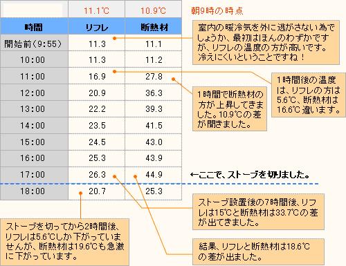 リフレクティックスと断熱材の温度変化