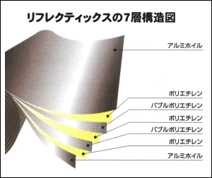 リフレクティックスの7層構造図