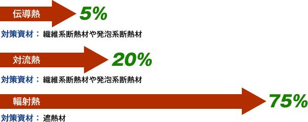 伝導熱5%・対流熱20%・輻射熱75%